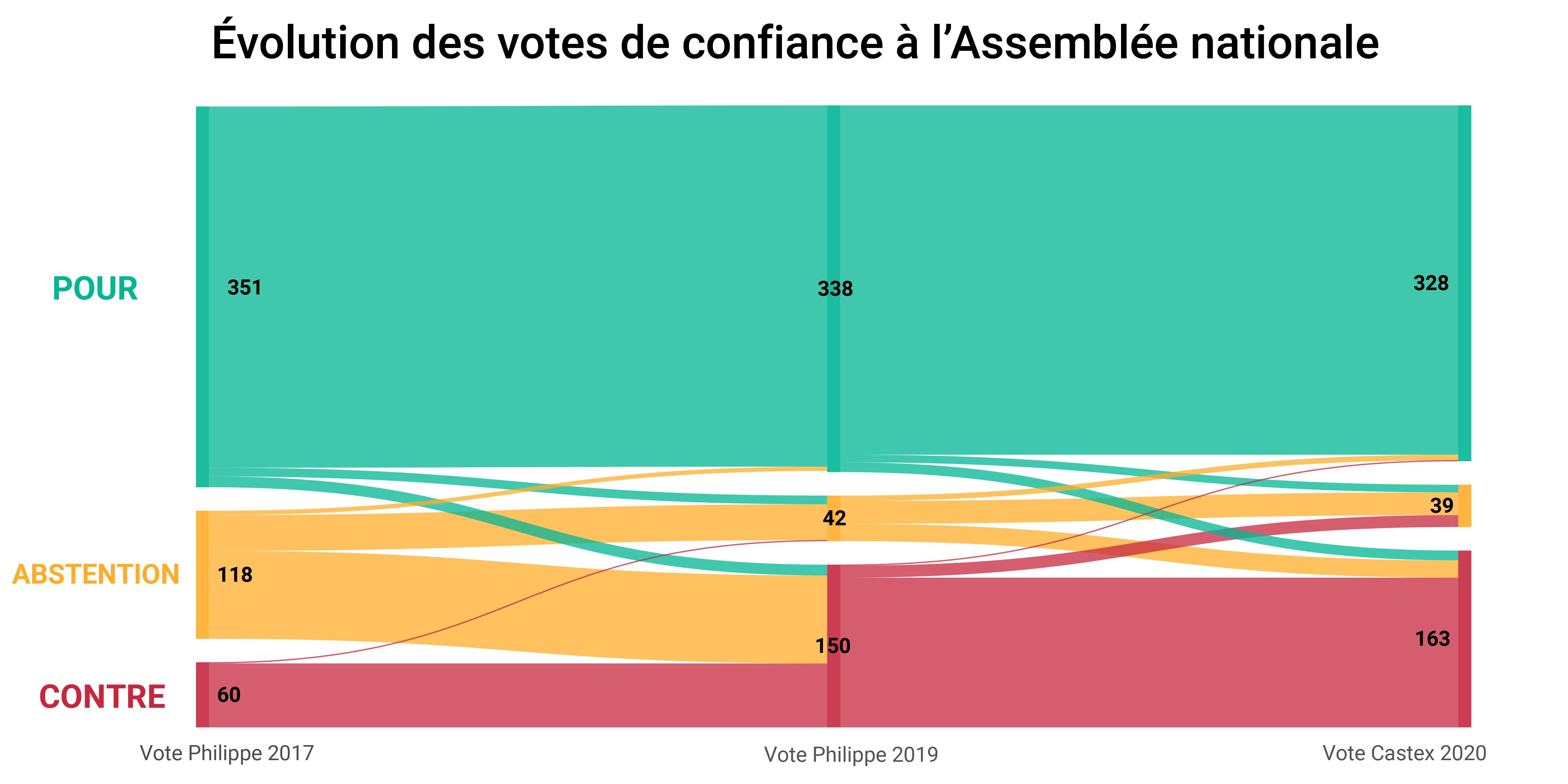 Evolution des votes des 533 députés qui ont pris part aux trois votes de confiance (2017, 2019 et 2020).